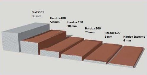 Porównanie gatunków HARDOX